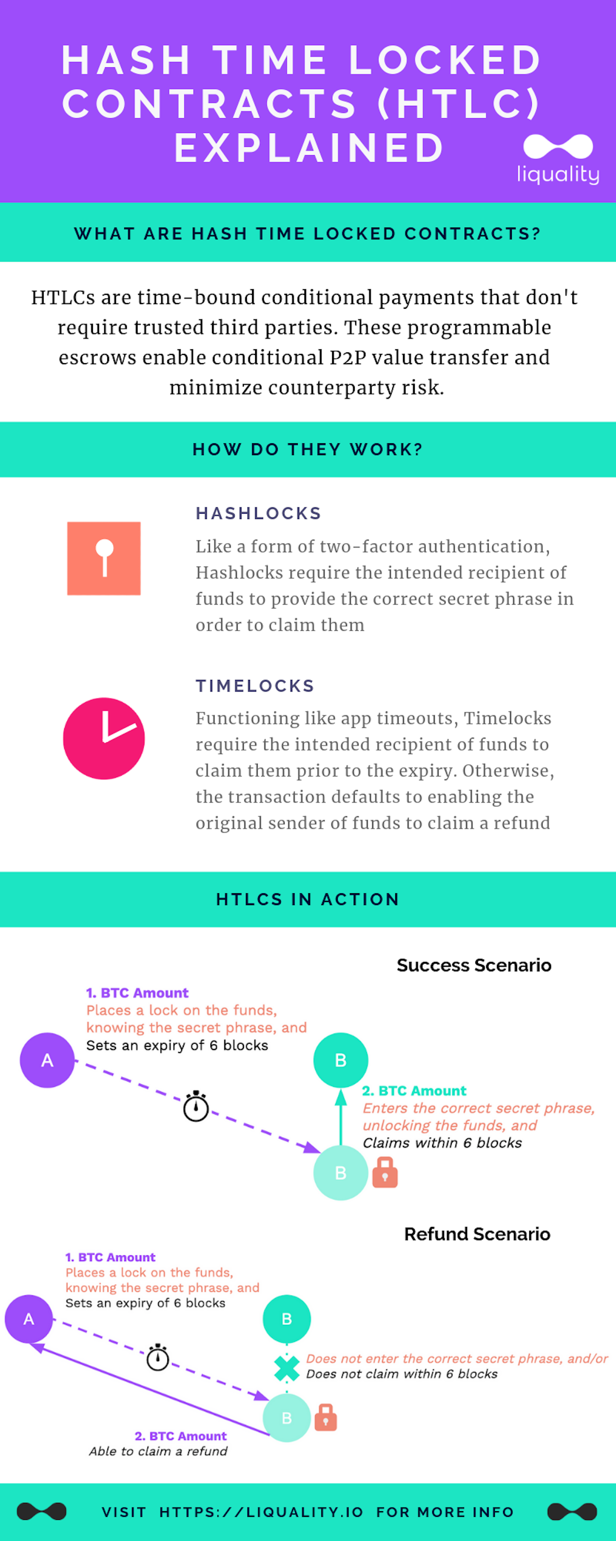 Hash Time Locked Contracts (HTLCs) infographic explained by Liquality